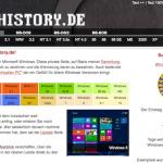 Windowsの歴史がわかる「WinHistory.de」サイト。初代Windows 1.0〜Windows 10までの約30年間を紹介!