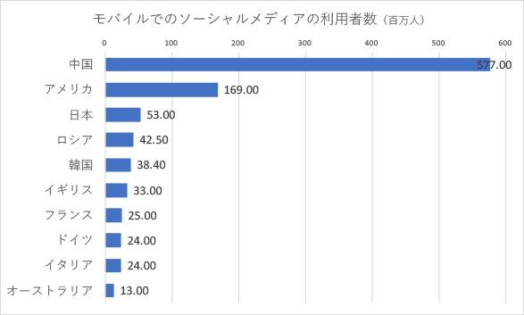 モバイルでのソーシャルメディアの利用者数