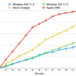【iOS 11】高速ワイヤレス充電はiOS 11.2でどれくらい高速で充電できるようになったのか